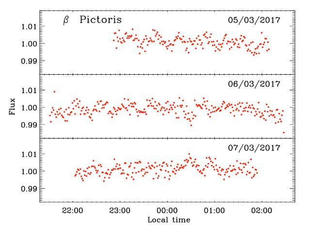 Possible image of an exoplanet next to Beta Pictoris - Page 4 MLa4U2Qn