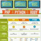 PHP vs Ruby vs Python [Infografía]