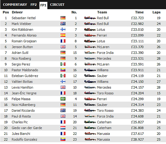 GP de Hungría 2013 AcvGpChh