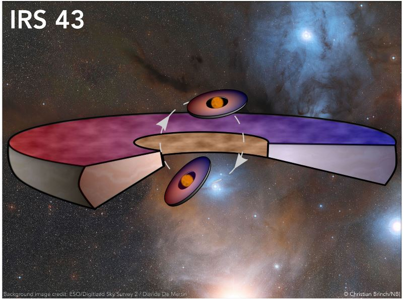 IRS 43 : 3 Planet-Forming Disks Spotted Around Young Double Star VykS2fWp