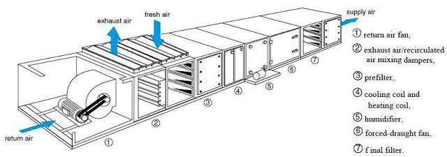 sections of the air handling unit  u0627 u0644 u0623 u0642 u0633 u0627 u0645  u0627 u0644 u0631 u0626 u064a u0633 u0629  u0644 u0648 u062d u062f u0627 u062a  u0645 u0646 u0627 u0648 u0644 u0629  u0627 u0644 u0647 u0648 u0627 u0621  u0641 u064a  u0627 u0644 u062a u0643 u064a u064a u0641