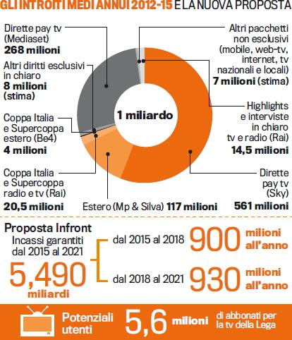 6e0b90e07c Sei stagioni con incassi garantiti dal 2015 al 2021 per un totale di 5,490  miliardi di euro. È questa, in sostanza, la proposta formulata ieri da  Infront ai ...