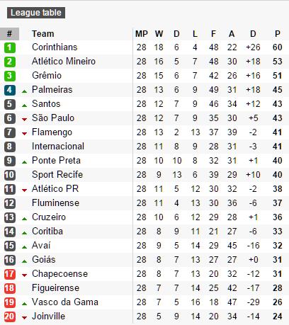 Liga do brazil table