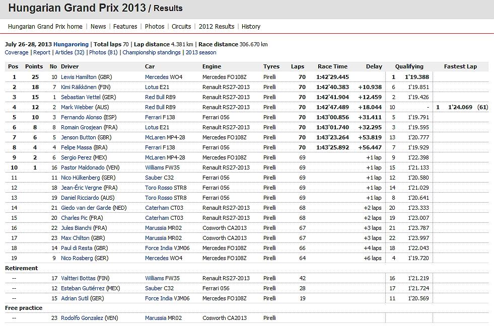 GP de Hungría 2013 AbiYqIuK