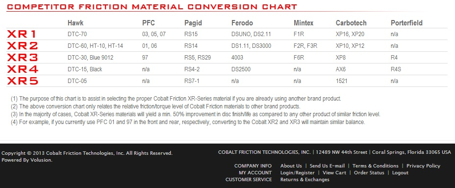 Brake Comparison Chart : Cross brand comparison chart for racing brake pads