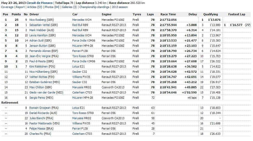 GP de Mónaco 2013 Adc17bSH