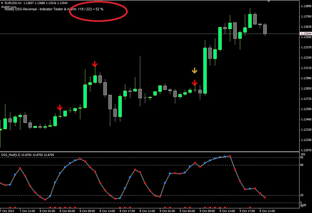 Binary options reversal indicator