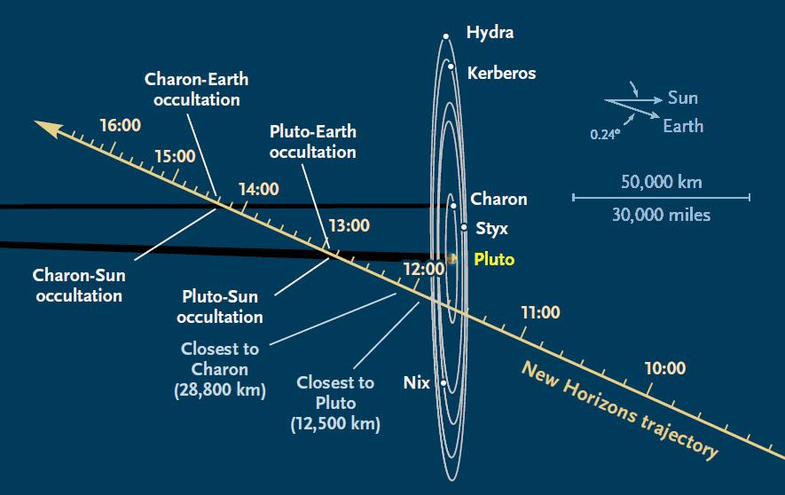 New Horizons : objectif Pluton IfAFVqXf